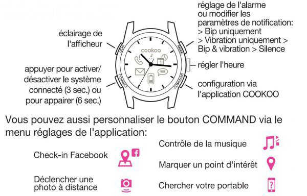cookoo_watch_utilisations_des_boutons