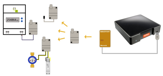 Exemple de configuration de la box domotique connectée Dombox