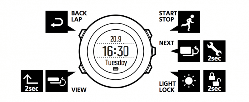 Les fonctions principales de navigation dans les options de la Suunto Ambit 3 Run cardio