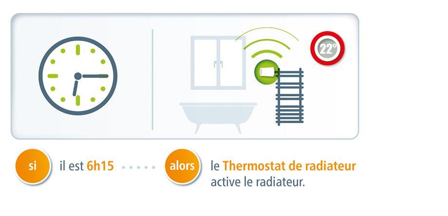Le thermostat connecté fonctionne de façon intelligente