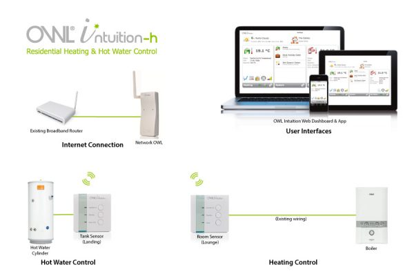 Fonctionnement du thermostat intelligent OWL Intuition-h TSE220-120