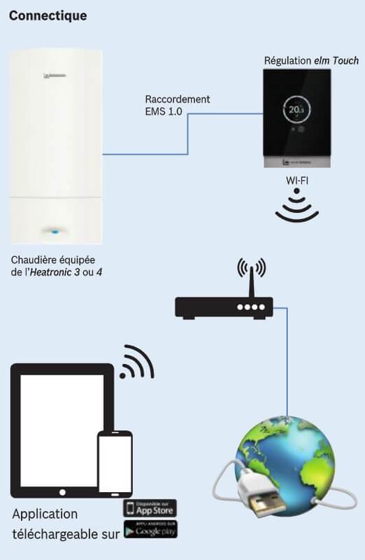 Plan de connectique du thermostat elm Touch