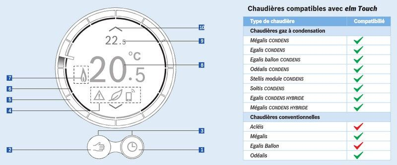 Compatibilités et différentes icônes du thermostat Wi-Fi elm Touch